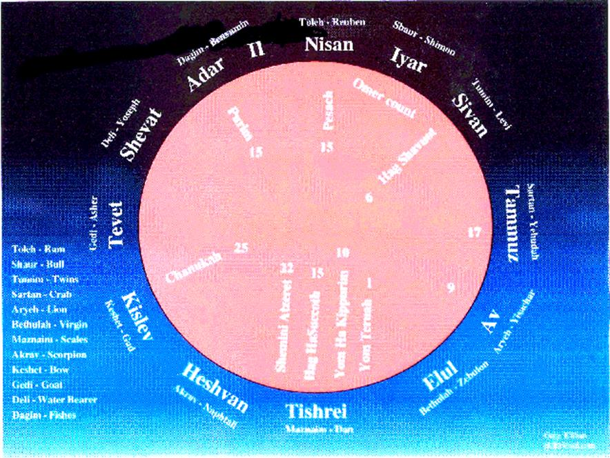 The Mazzaroth Zodiac